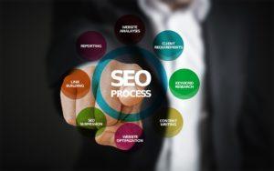Online-Marketing SEO Process